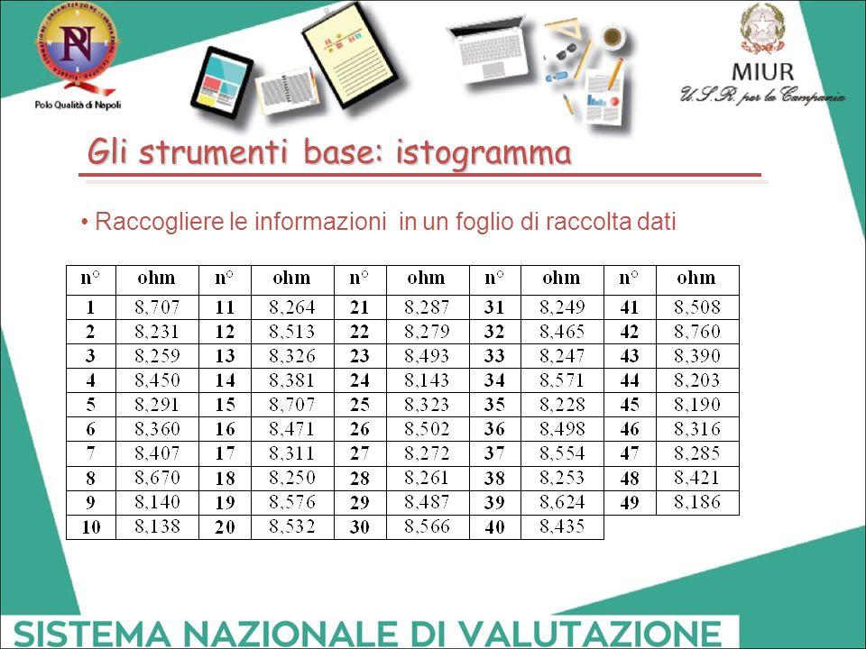 Raccogliere le informazioni in un foglio di raccolta dati Gli strumenti base: istogramma