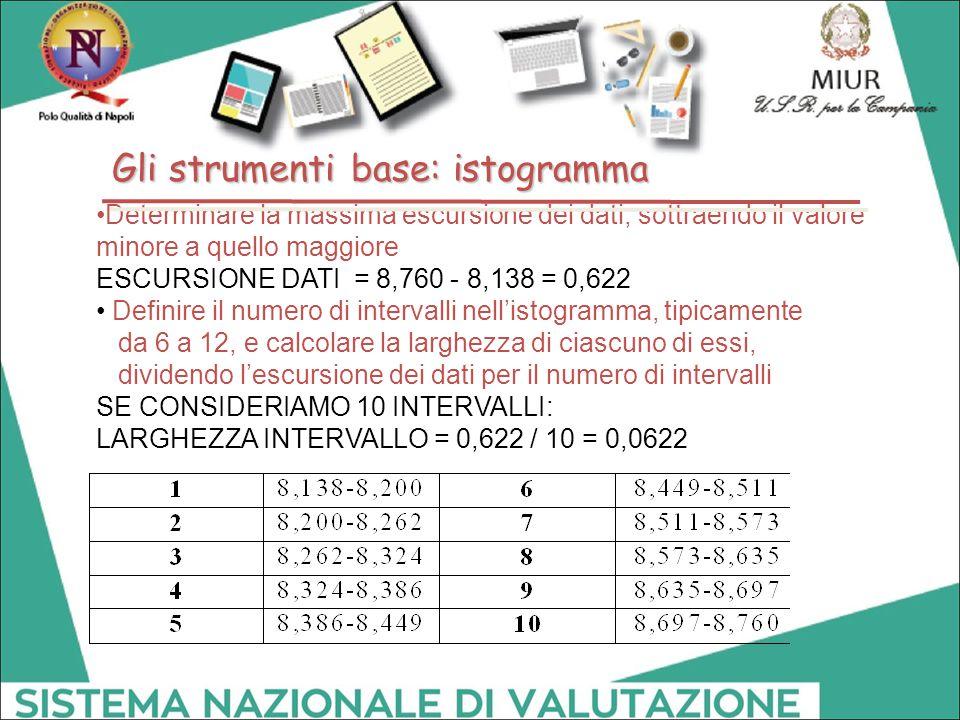 Determinare la massima escursione dei dati, sottraendo il valore minore a quello maggiore ESCURSIONE DATI = 8,760 - 8,138 = 0,622 Definire il numero d