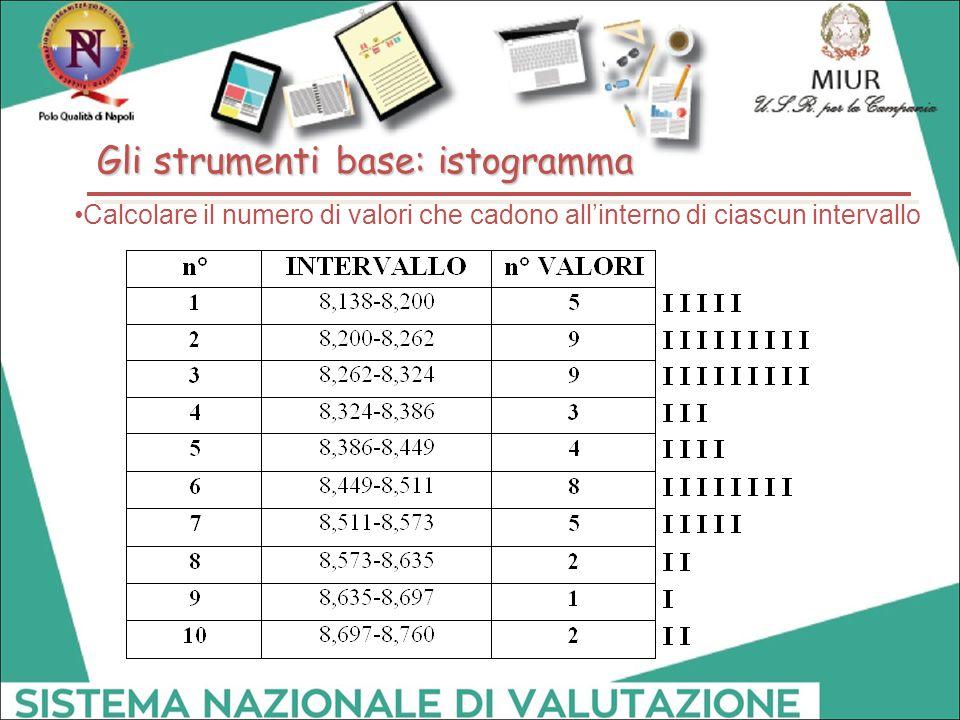 Calcolare il numero di valori che cadono all'interno di ciascun intervallo Gli strumenti base: istogramma