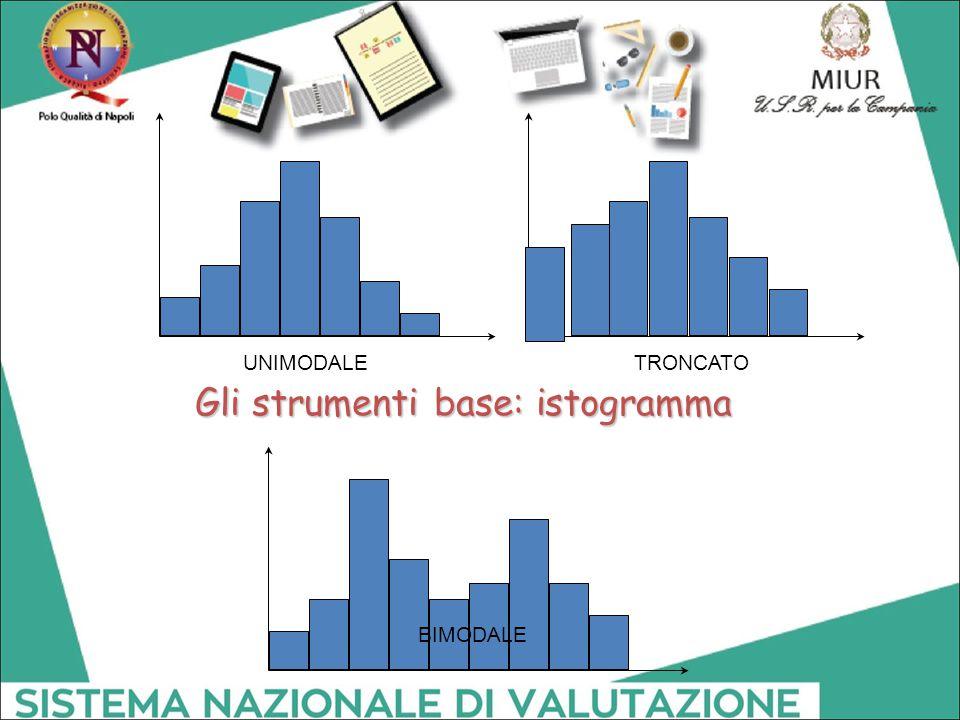 UNIMODALETRONCATO BIMODALE Gli strumenti base: istogramma
