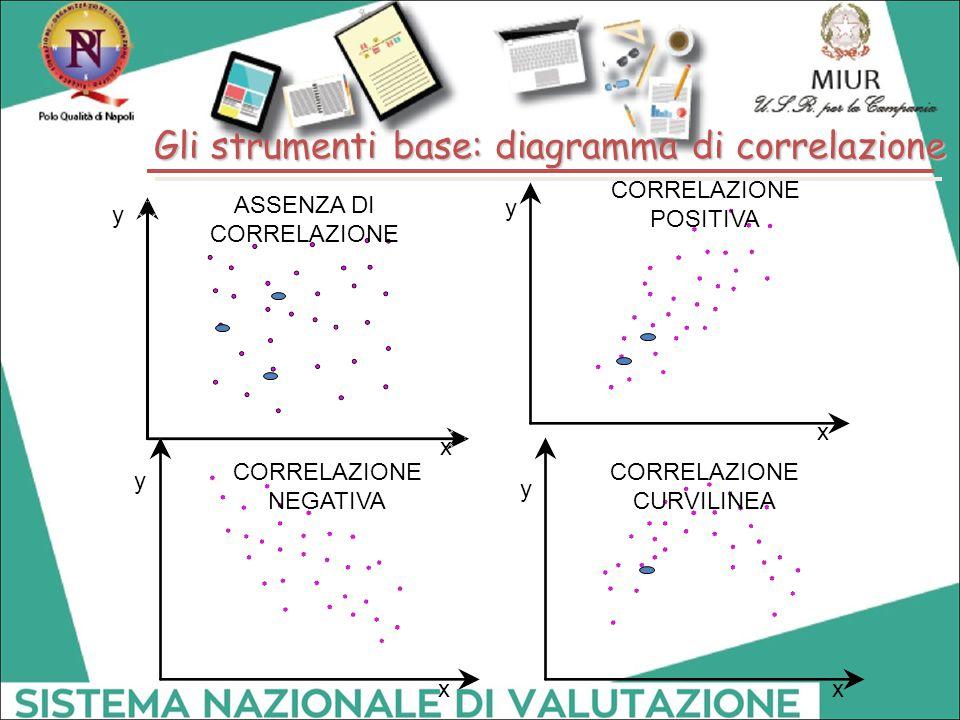 ASSENZA DI CORRELAZIONE x y POSITIVA x y CORRELAZIONE NEGATIVA x y CORRELAZIONE CURVILINEA x y Gli strumenti base: diagramma di correlazione