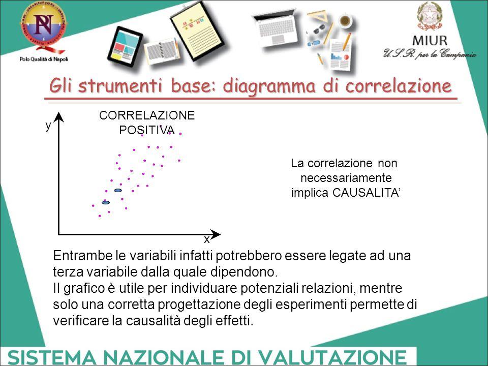 La correlazione non necessariamente implica CAUSALITA' Entrambe le variabili infatti potrebbero essere legate ad una terza variabile dalla quale dipen