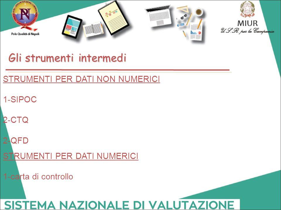 STRUMENTI PER DATI NON NUMERICI 1-SIPOC 2-CTQ 2-QFD STRUMENTI PER DATI NUMERICI 1-carta di controllo Gli strumenti intermedi