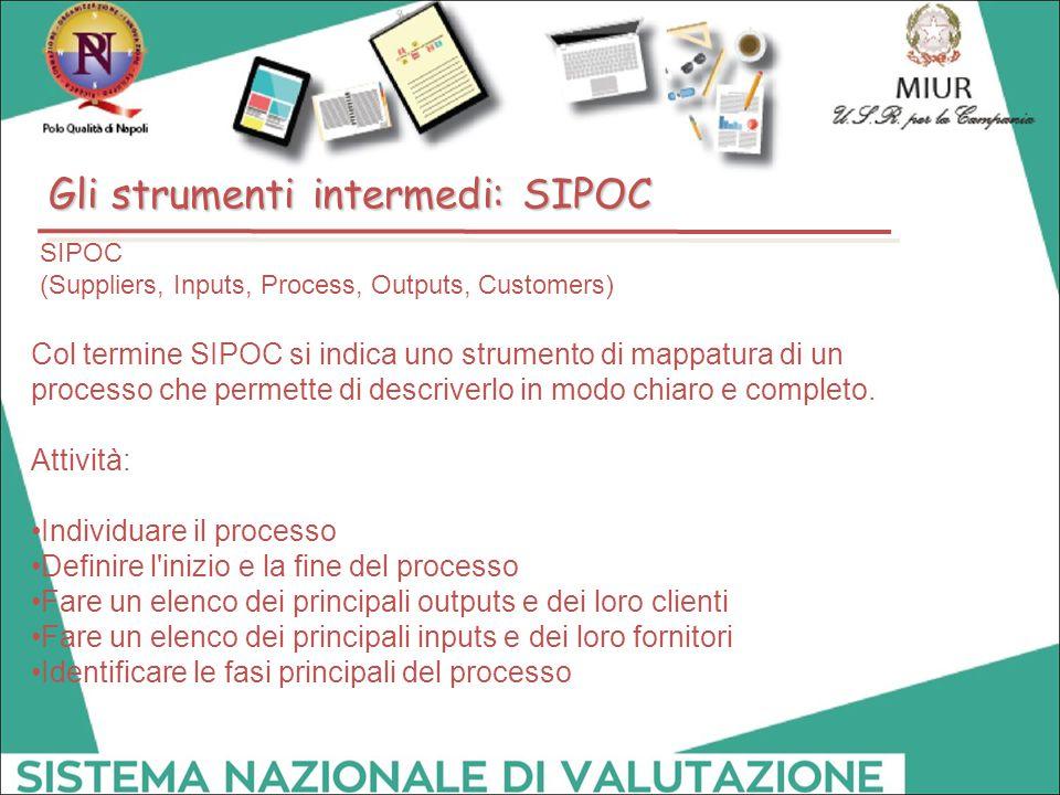 SIPOC (Suppliers, Inputs, Process, Outputs, Customers) Col termine SIPOC si indica uno strumento di mappatura di un processo che permette di descriver
