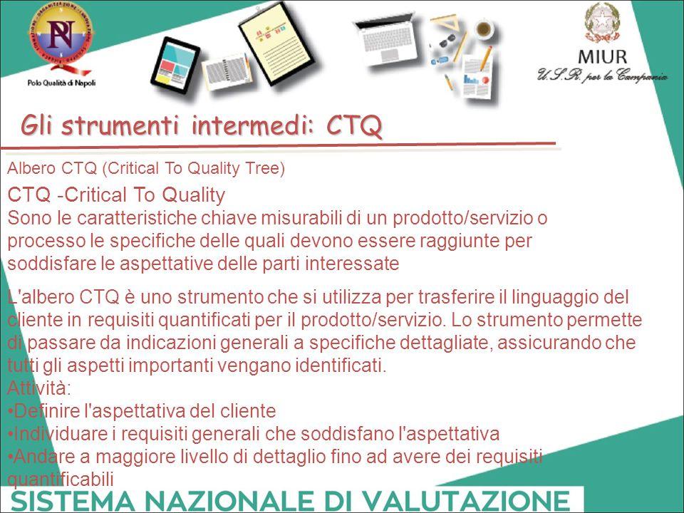 Albero CTQ (Critical To Quality Tree) L'albero CTQ è uno strumento che si utilizza per trasferire il linguaggio del cliente in requisiti quantificati