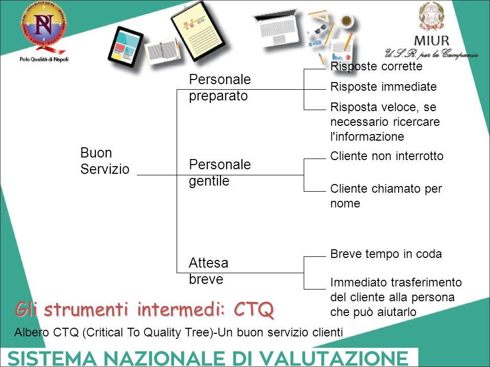 Albero CTQ (Critical To Quality Tree)-Un buon servizio clienti Buon Servizio Attesa breve Personale preparato Personale gentile Risposte corrette Risp