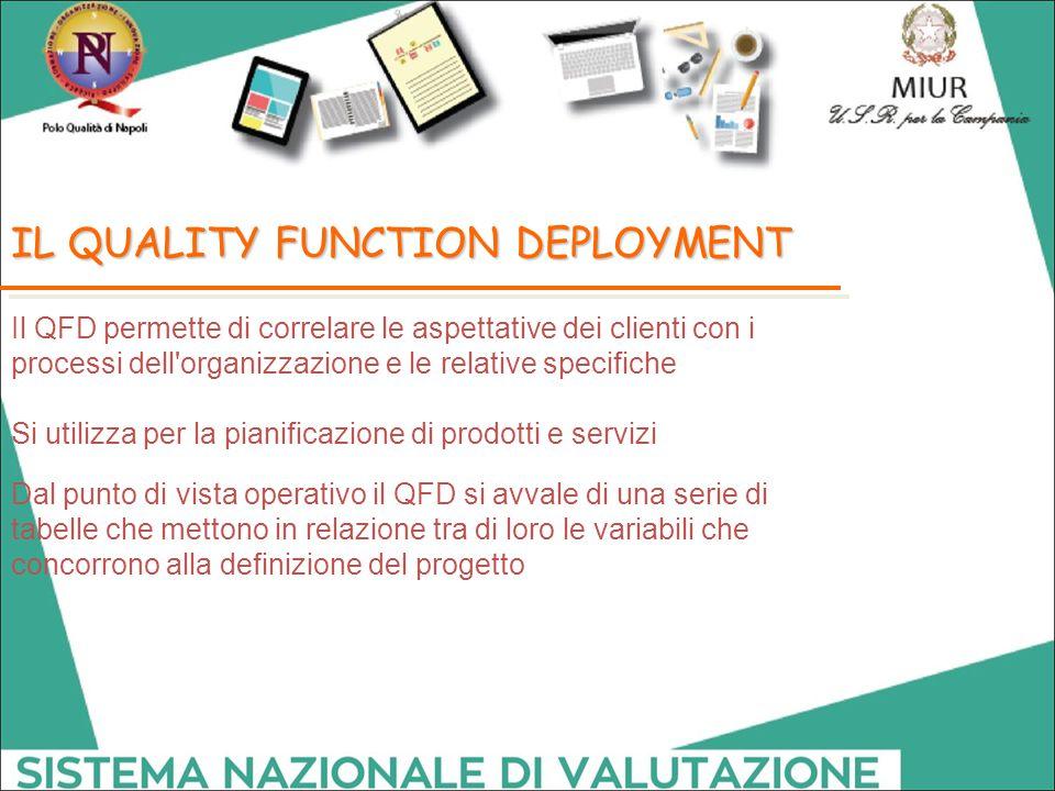 IL QUALITY FUNCTION DEPLOYMENT Il QFD permette di correlare le aspettative dei clienti con i processi dell'organizzazione e le relative specifiche Si