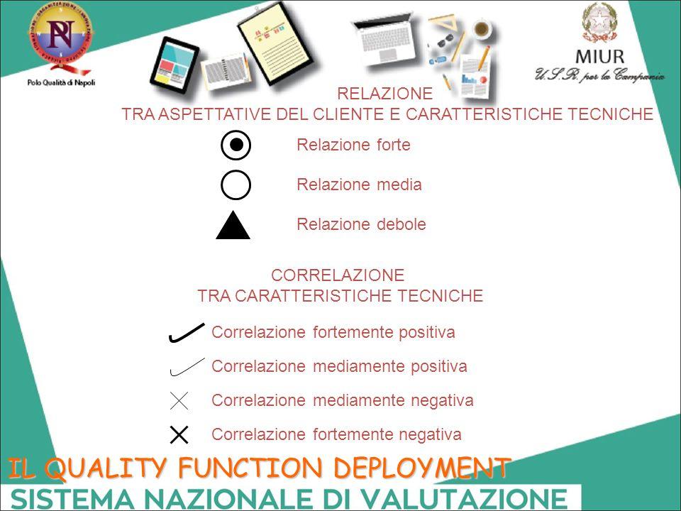 IL QUALITY FUNCTION DEPLOYMENT RELAZIONE TRA ASPETTATIVE DEL CLIENTE E CARATTERISTICHE TECNICHE CORRELAZIONE TRA CARATTERISTICHE TECNICHE Relazione fo