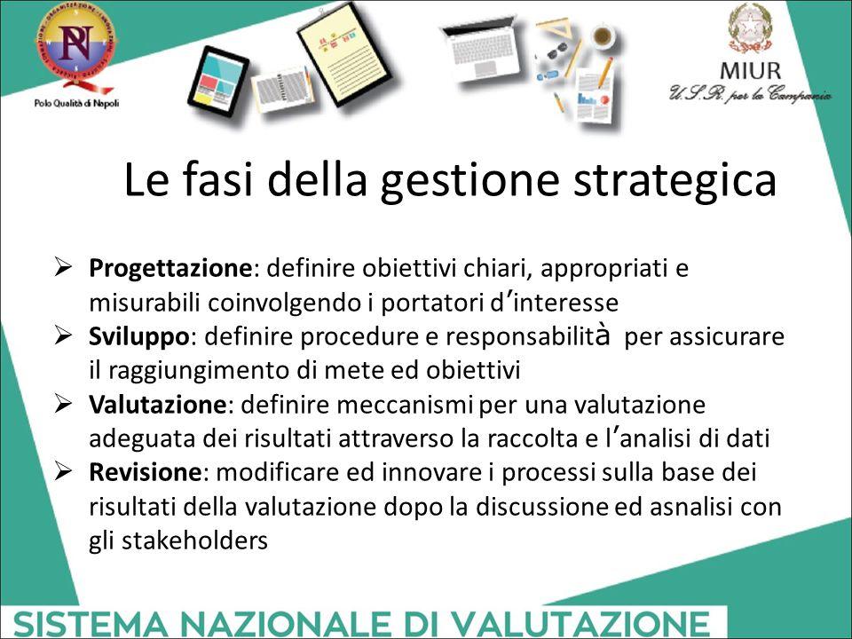 Le fasi della gestione strategica  Progettazione: definire obiettivi chiari, appropriati e misurabili coinvolgendo i portatori d ' interesse  Svilup