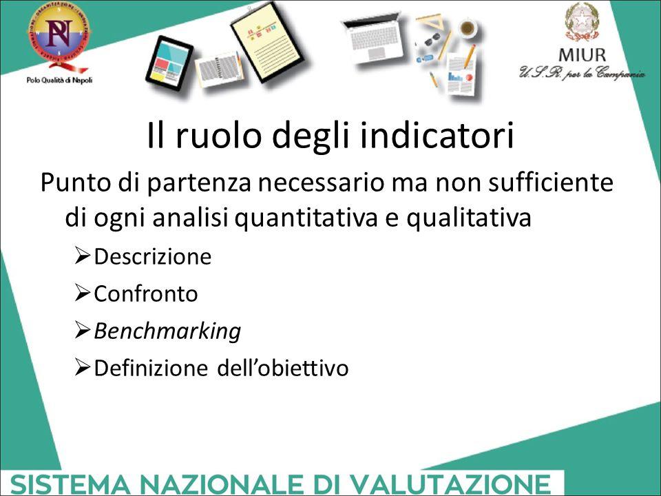 Il ruolo degli indicatori Punto di partenza necessario ma non sufficiente di ogni analisi quantitativa e qualitativa  Descrizione  Confronto  Bench