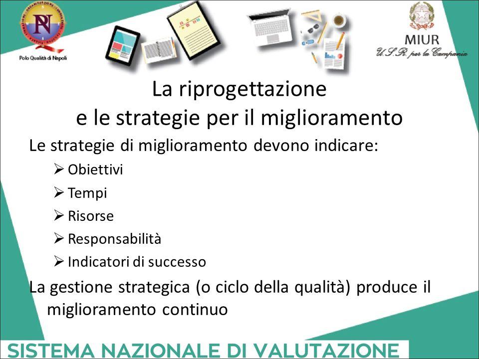 La riprogettazione e le strategie per il miglioramento Le strategie di miglioramento devono indicare:  Obiettivi  Tempi  Risorse  Responsabilità 