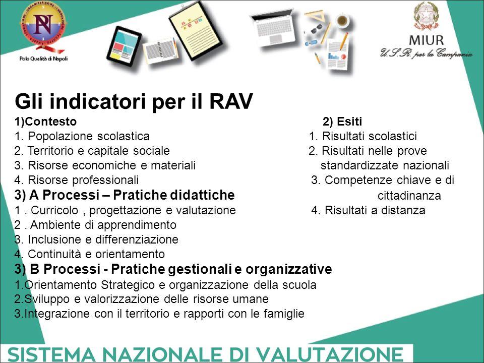 Gli indicatori per il RAV 1)Contesto 2) Esiti 1. Popolazione scolastica 1. Risultati scolastici 2. Territorio e capitale sociale 2. Risultati nelle pr