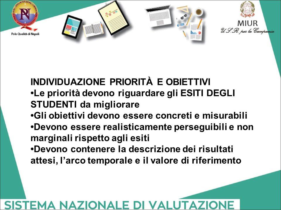 INDIVIDUAZIONE PRIORITÀ E OBIETTIVI Le priorità devono riguardare gli ESITI DEGLI STUDENTI da migliorare Gli obiettivi devono essere concreti e misura
