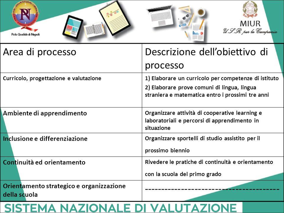 Area di processoDescrizione dell'obiettivo di processo Curricolo, progettazione e valutazione1) Elaborare un curricolo per competenze di istituto 2) E