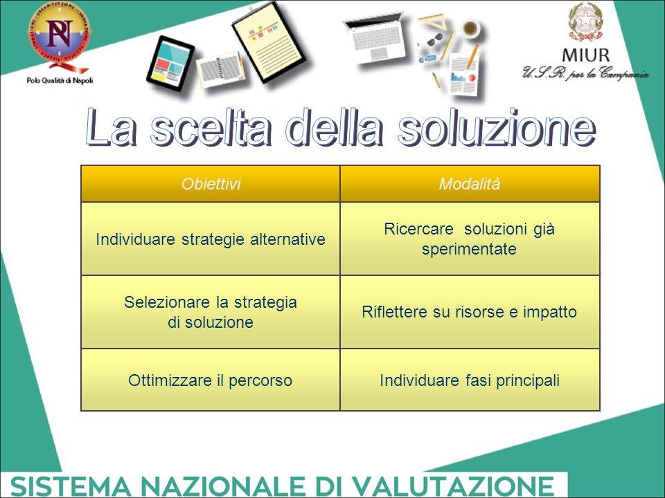 Individuare fasi principaliOttimizzare il percorso Riflettere su risorse e impatto Selezionare la strategia di soluzione Ricercare soluzioni già speri