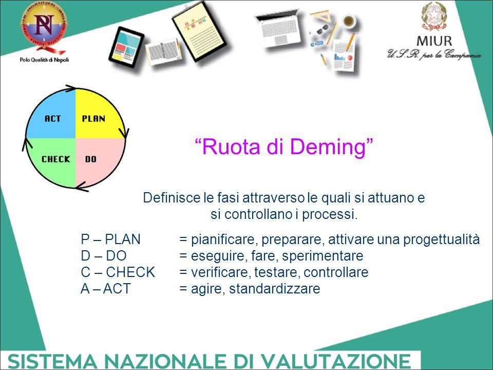 """""""Ruota di Deming"""" Definisce le fasi attraverso le quali si attuano e si controllano i processi. P – PLAN = pianificare, preparare, attivare una proget"""