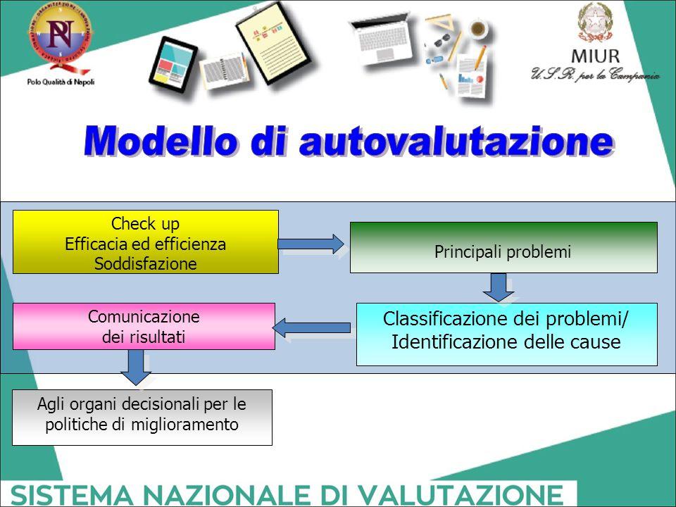 Check up Efficacia ed efficienza Soddisfazione Principali problemi Classificazione dei problemi/ Identificazione delle cause Comunicazione dei risulta