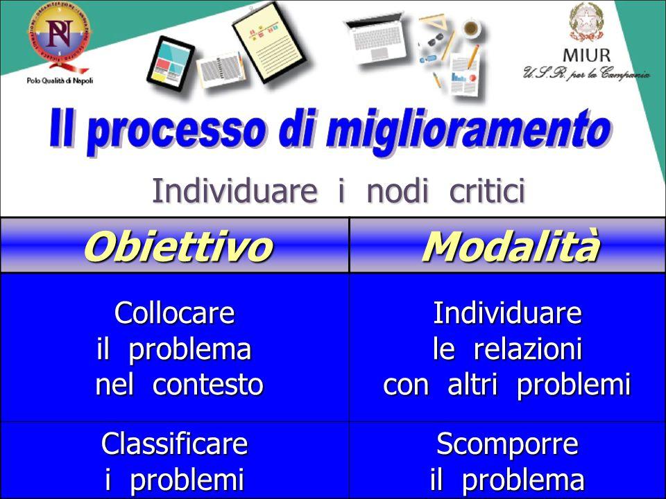 Individuare i nodi critici ObiettivoModalità Collocare il problema nel contesto Individuare le relazioni con altri problemi Classificare i problemi Sc
