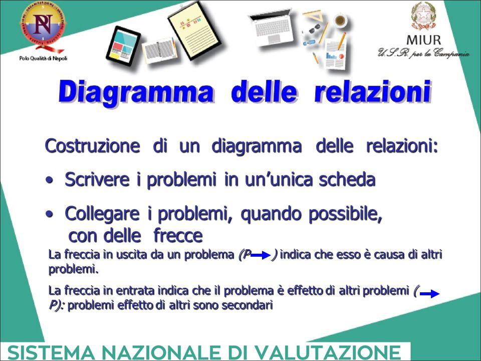 Costruzione di un diagramma delle relazioni: Scrivere i problemi in un'unica scheda Scrivere i problemi in un'unica scheda Collegare i problemi, quand