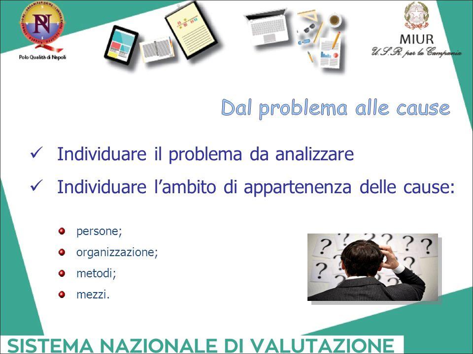 Individuare il problema da analizzare Individuare l'ambito di appartenenza delle cause: persone; organizzazione; metodi; mezzi.