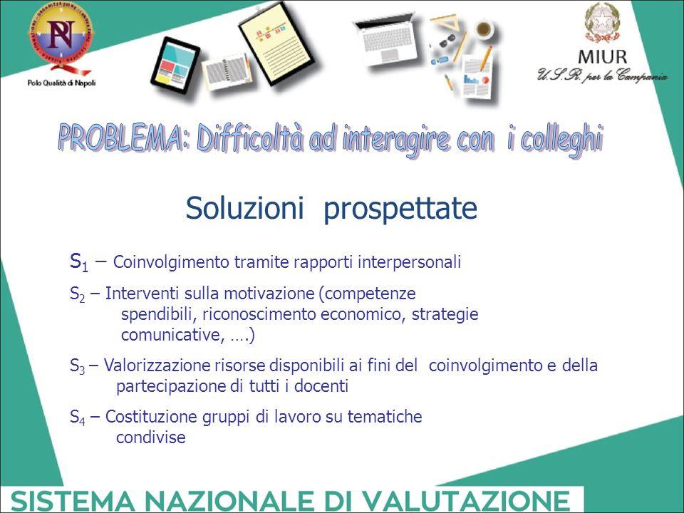 Soluzioni prospettate S 1 – Coinvolgimento tramite rapporti interpersonali S 2 – Interventi sulla motivazione (competenze spendibili, riconoscimento e