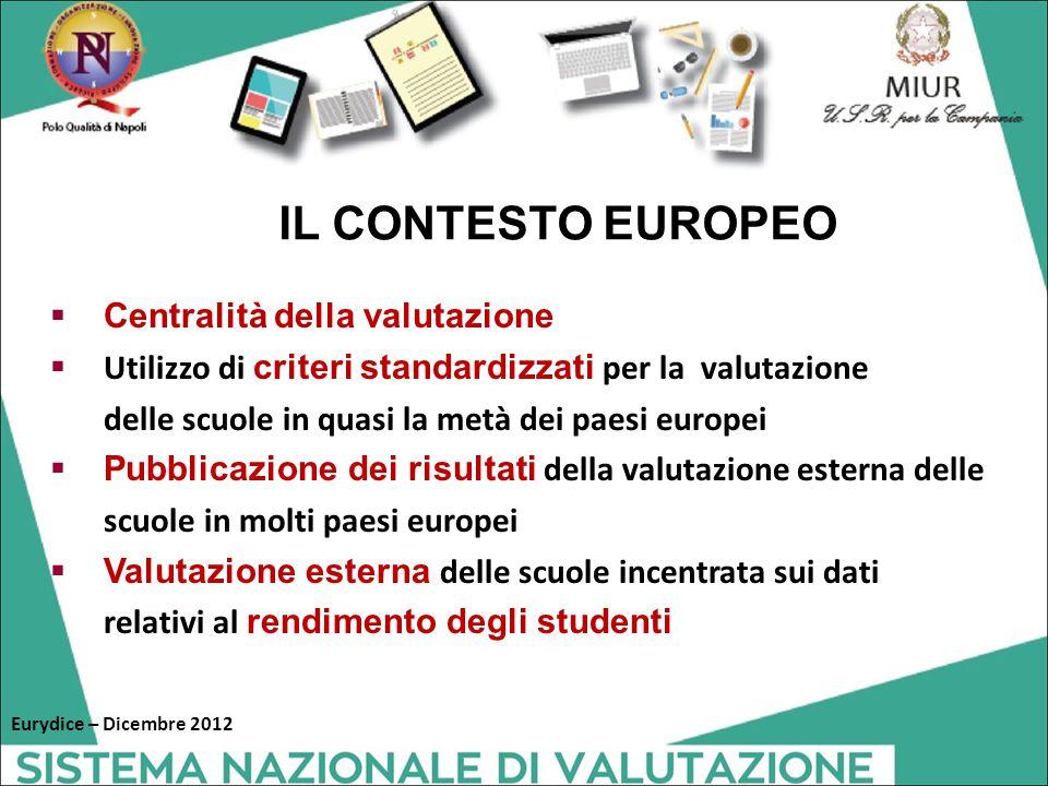  Centralità della valutazione  Utilizzo di criteri standardizzati per la valutazione delle scuole in quasi la metà dei paesi europei  Pubblicazione