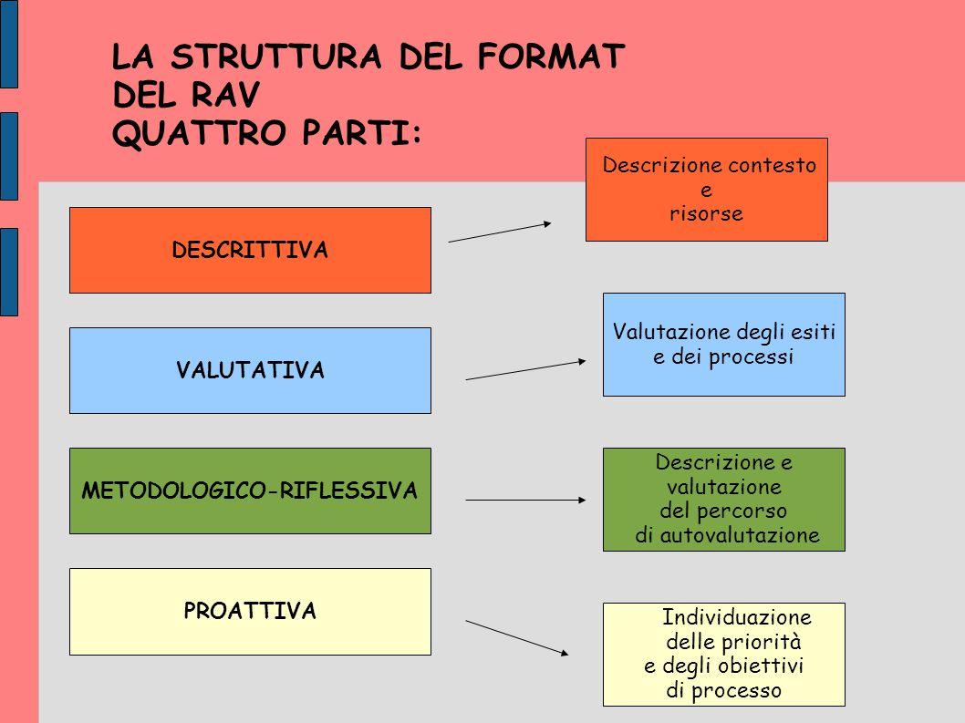 LA STRUTTURA DEL FORMAT DEL RAV QUATTRO PARTI: DESCRITTIVA VALUTATIVA DESCRITTIVA METODOLOGICO-RIFLESSIVA PROATTIVA Valutazione degli esiti e dei processi Descrizione contesto e risorse Descrizione e valutazione del percorso di autovalutazione Individuazione delle priorità e degli obiettivi di processo