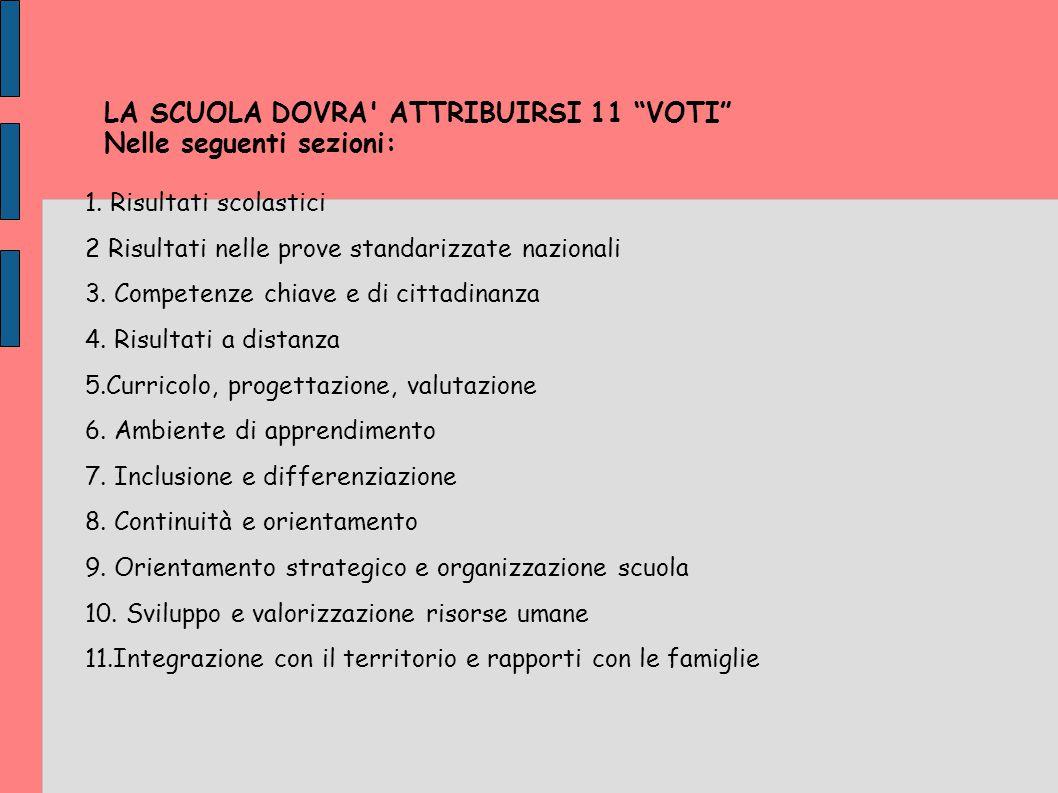 LA SCUOLA DOVRA ATTRIBUIRSI 11 VOTI Nelle seguenti sezioni: 1.