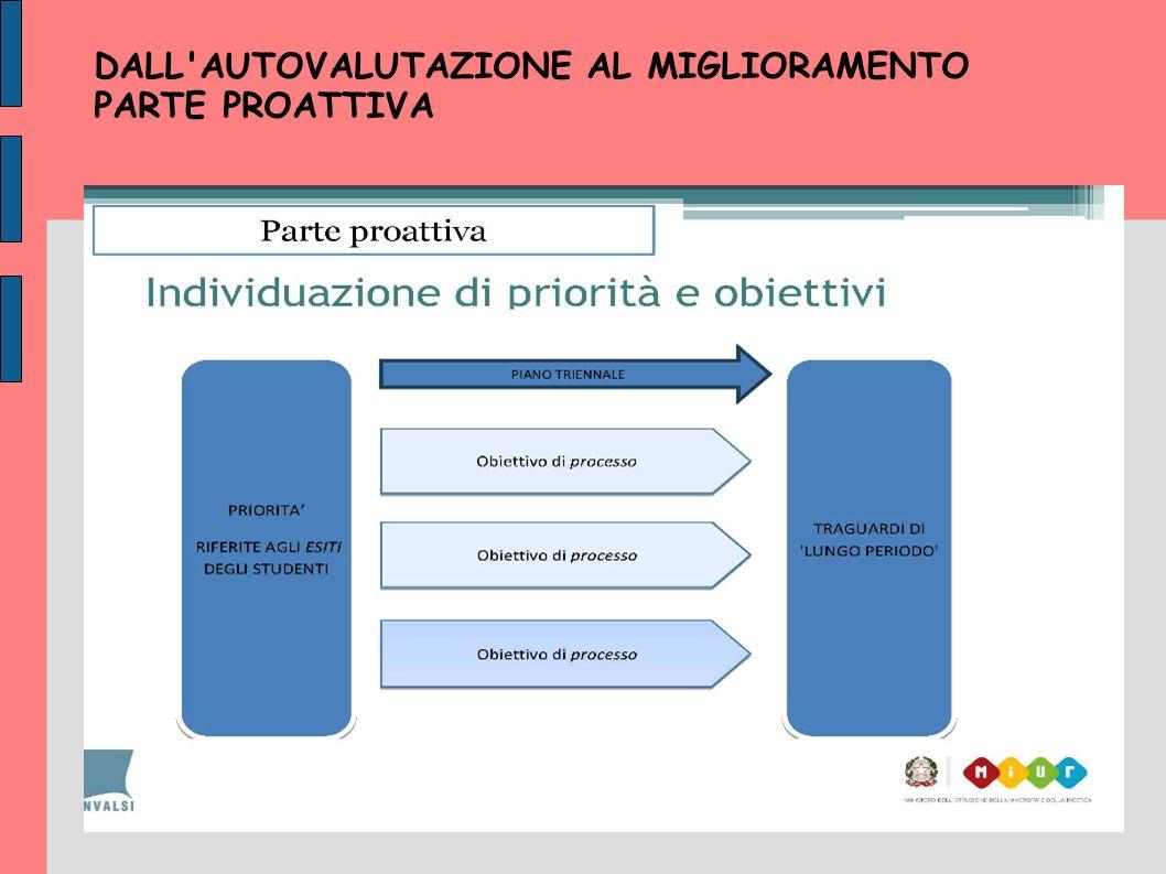 DALL'AUTOVALUTAZIONE AL MIGLIORAMENTO PARTE PROATTIVA