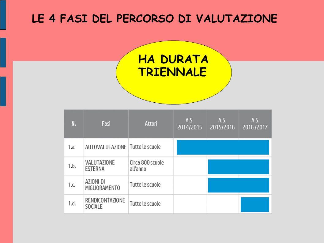 LE 4 FASI DEL PERCORSO DI VALUTAZIONE HA DURATA TRIENNALE