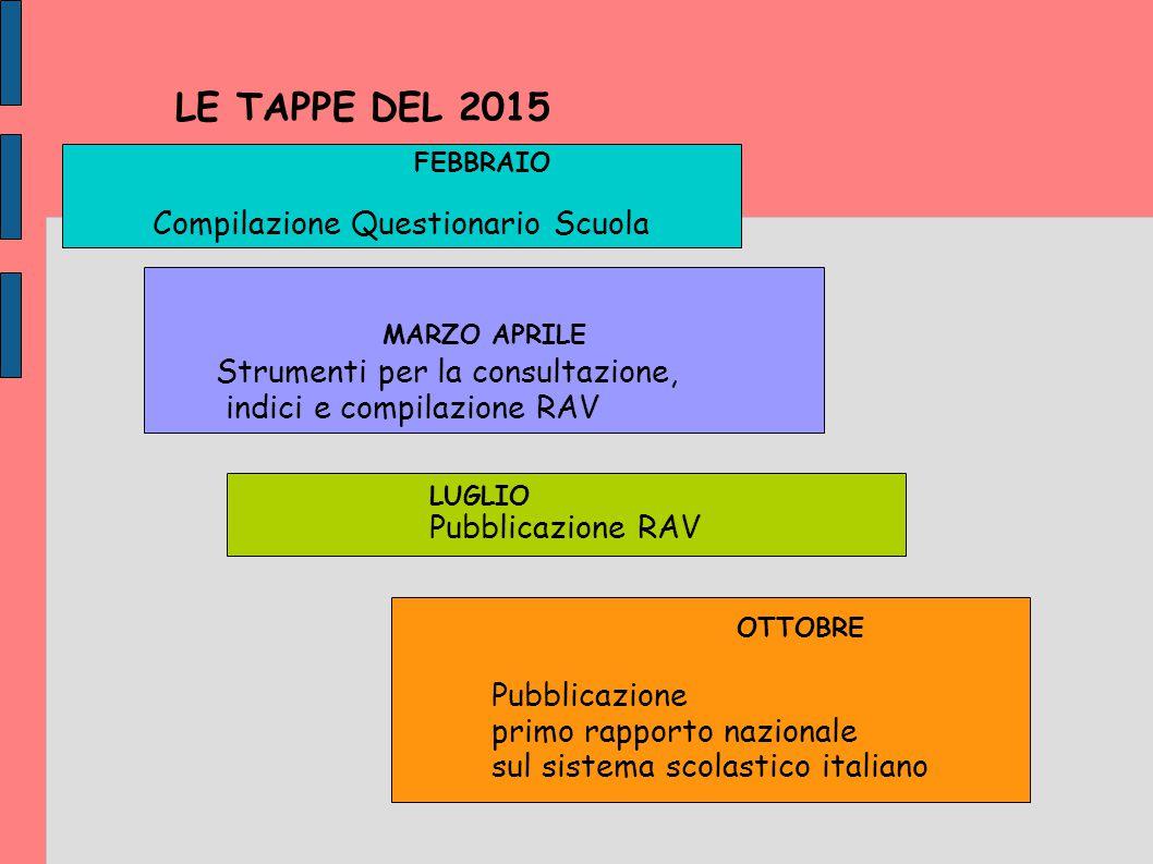 LE TAPPE DEL 2015 FEBBRAIO Compilazione Questionario Scuola LUGLIO Pubblicazione RAV MARZO APRILE OTTOBRE Pubblicazione primo rapporto nazionale sul s