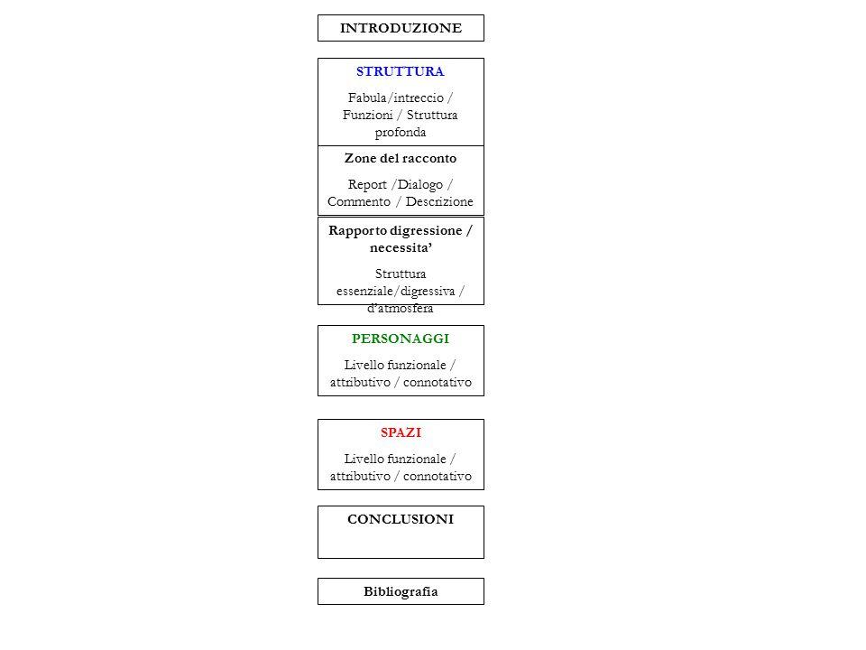 Zone del racconto Report /Dialogo / Commento / Descrizione STRUTTURA Fabula/intreccio / Funzioni / Struttura profonda PERSONAGGI Livello funzionale / attributivo / connotativo Rapporto digressione / necessita' Struttura essenziale/digressiva / d'atmosfera CONCLUSIONI INTRODUZIONE SPAZI Livello funzionale / attributivo / connotativo Bibliografia