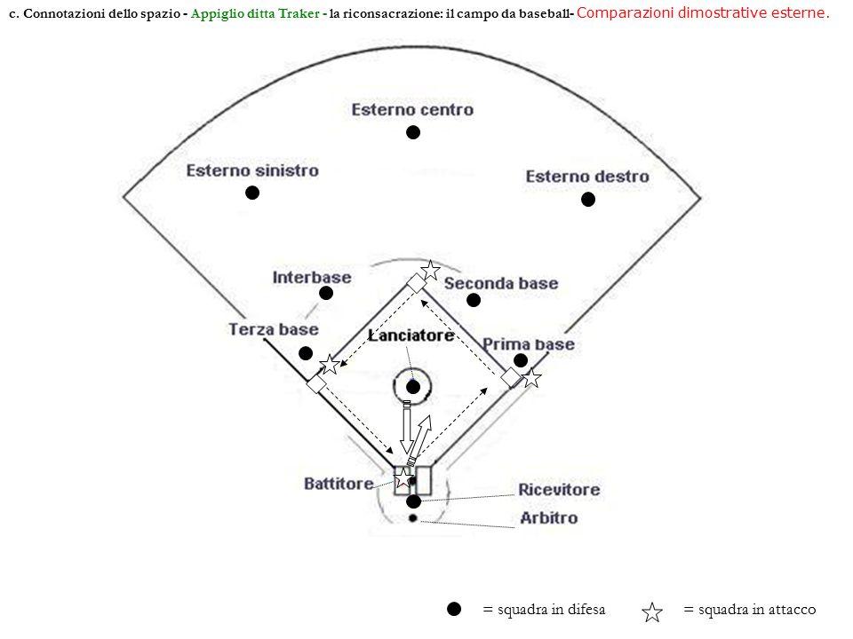 c. Connotazioni dello spazio - Appiglio ditta Traker - la riconsacrazione: il campo da baseball- Comparazioni dimostrative esterne. = squadra in difes