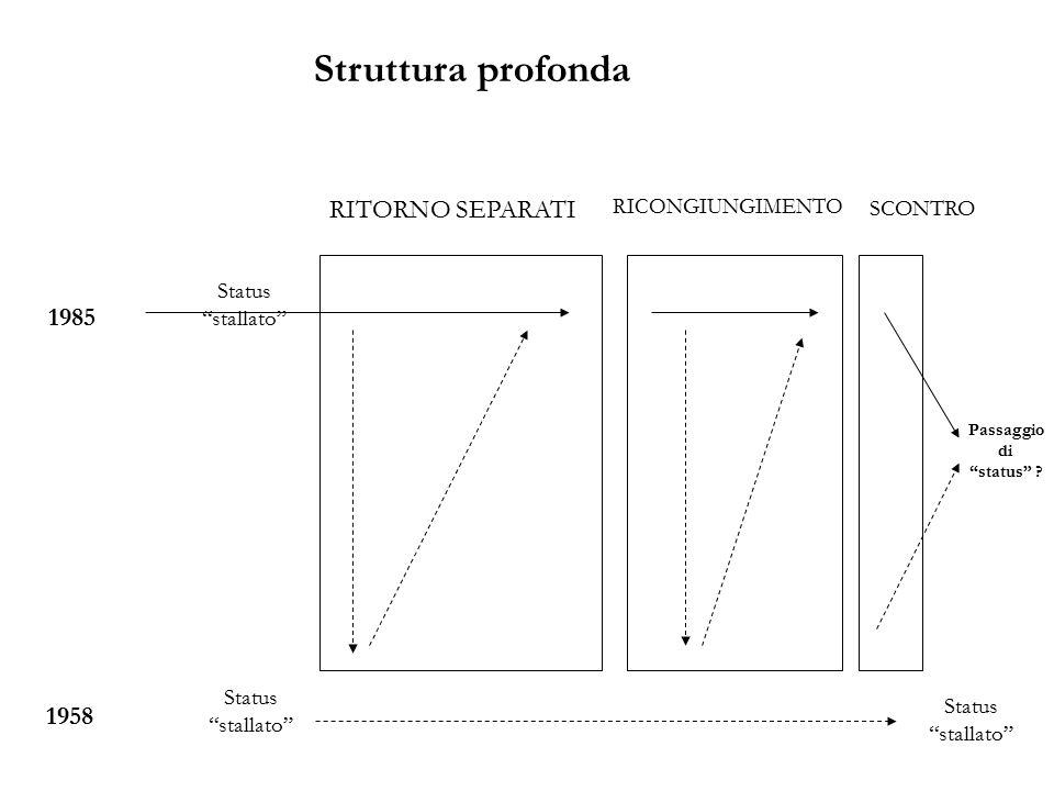 1985 1958 RITORNO SEPARATI RICONGIUNGIMENTO SCONTRO Struttura profonda Status stallato Passaggio di status ?