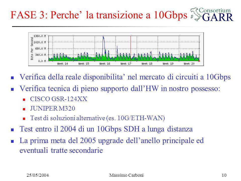 25/05/2004Massimo Carboni10 FASE 3: Perche' la transizione a 10Gbps Verifica della reale disponibilita' nel mercato di circuiti a 10Gbps Verifica tecnica di pieno supporto dall'HW in nostro possesso: CISCO GSR-124XX JUNIPER M320 Test di soluzioni alternative (es.
