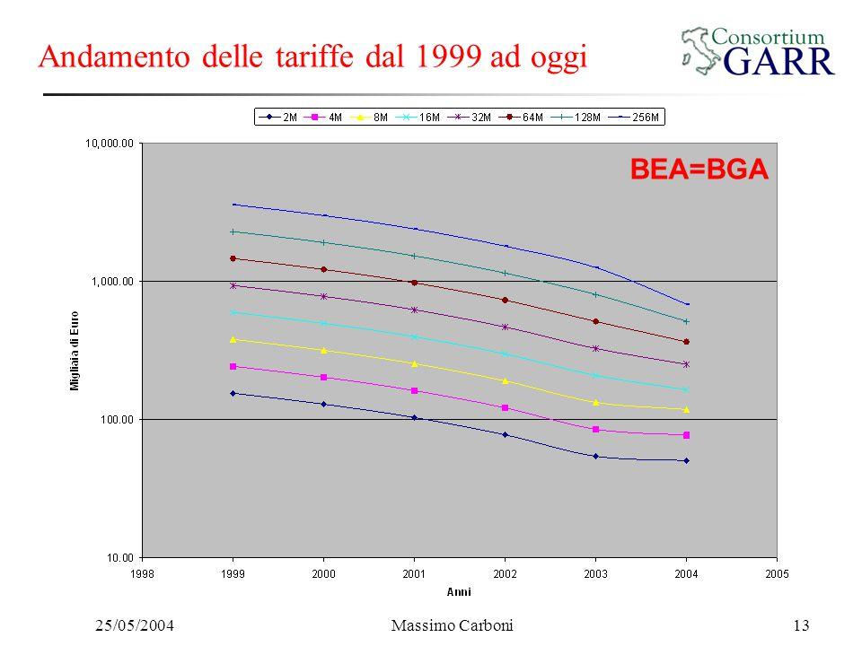 25/05/2004Massimo Carboni13 Andamento delle tariffe dal 1999 ad oggi BEA=BGA