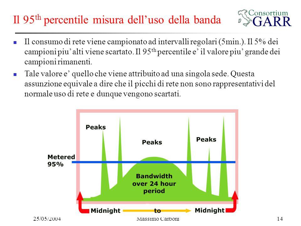 25/05/2004Massimo Carboni14 Il 95 th percentile misura dell'uso della banda Il consumo di rete viene campionato ad intervalli regolari (5min.). Il 5%