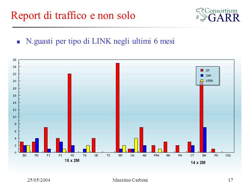 25/05/2004Massimo Carboni17 Report di traffico e non solo 15 x 2M 14 x 2M N.guasti per tipo di LINK negli ultimi 6 mesi