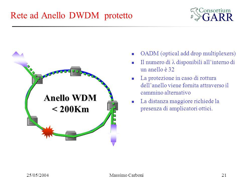 25/05/2004Massimo Carboni21 Rete ad Anello DWDM protetto OADM (optical add drop multiplexers) Il numero di λ disponibili all'interno di un anello è 32