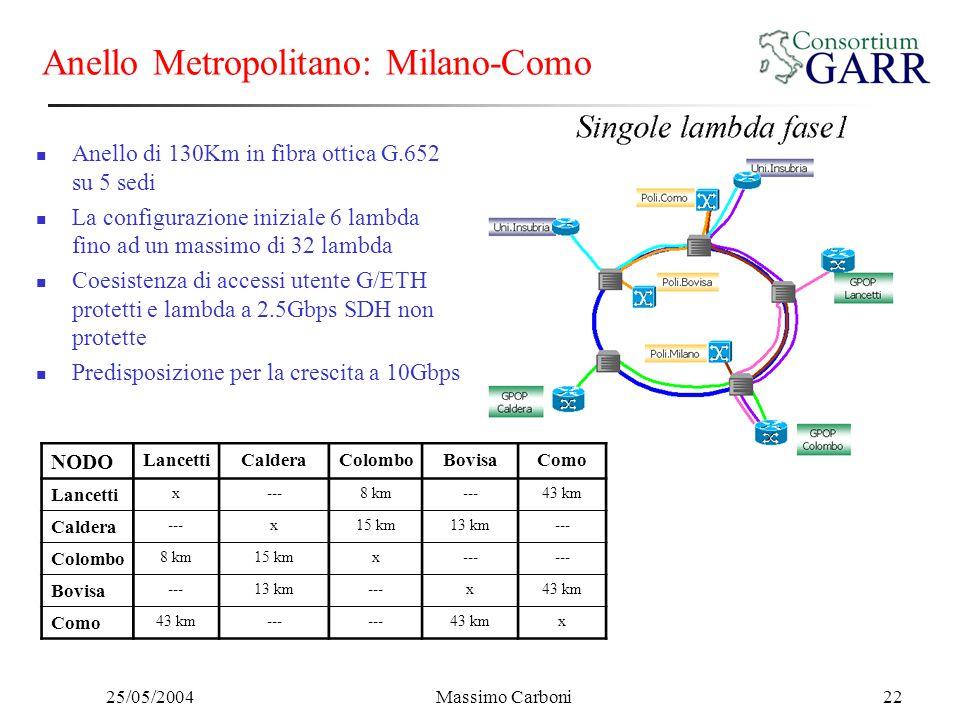 25/05/2004Massimo Carboni22 NODO LancettiCalderaColomboBovisaComo Lancetti x---8 km---43 km Caldera ---x15 km13 km--- Colombo 8 km15 kmx--- Bovisa ---13 km---x43 km Como 43 km--- 43 kmx Anello Metropolitano: Milano-Como Anello di 130Km in fibra ottica G.652 su 5 sedi La configurazione iniziale 6 lambda fino ad un massimo di 32 lambda Coesistenza di accessi utente G/ETH protetti e lambda a 2.5Gbps SDH non protette Predisposizione per la crescita a 10Gbps