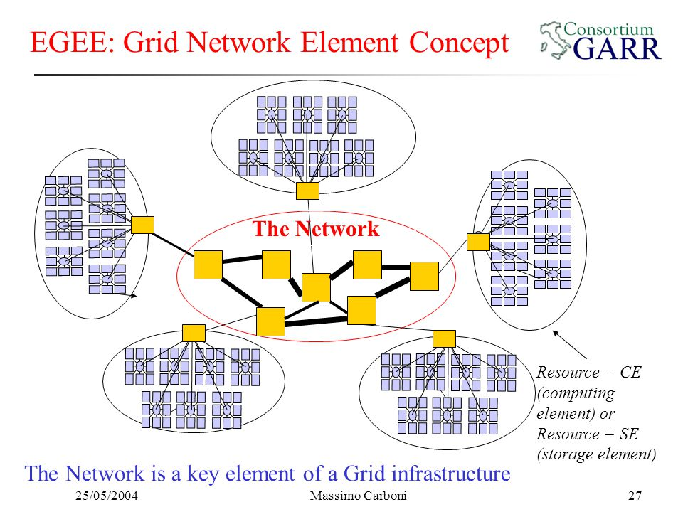 25/05/2004Massimo Carboni27 EGEE: Grid Network Element Concept The Network Resource = CE (computing element) or Resource = SE (storage element ) The N