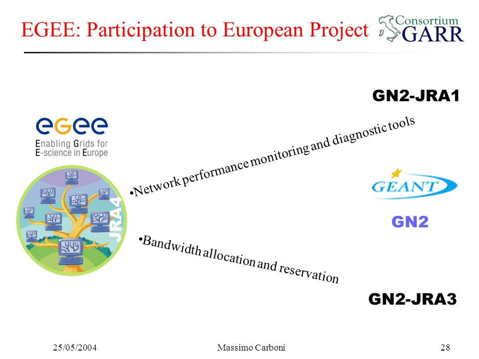 25/05/2004Massimo Carboni28 EGEE: Participation to European Project GN2-JRA1 GN2-JRA3 Network performance monitoring and diagnostic tools Bandwidth al