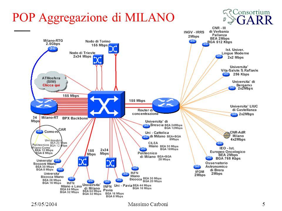 25/05/2004Massimo Carboni5 POP Aggregazione di MILANO