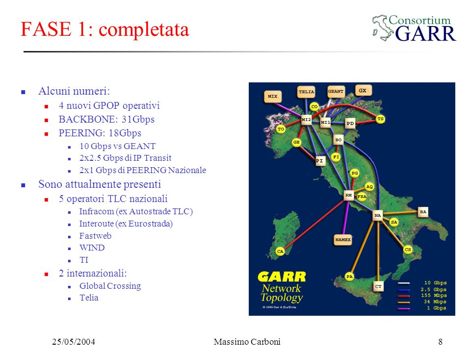25/05/2004Massimo Carboni29 CNAF GARR GEANT DFN SDH G-WiN SDH GE DEIT GSR L2 connection Physical Connection Administrative Domain FZ-Karlsruhe GSR KarBol: L2 over MPLS in multi-domain
