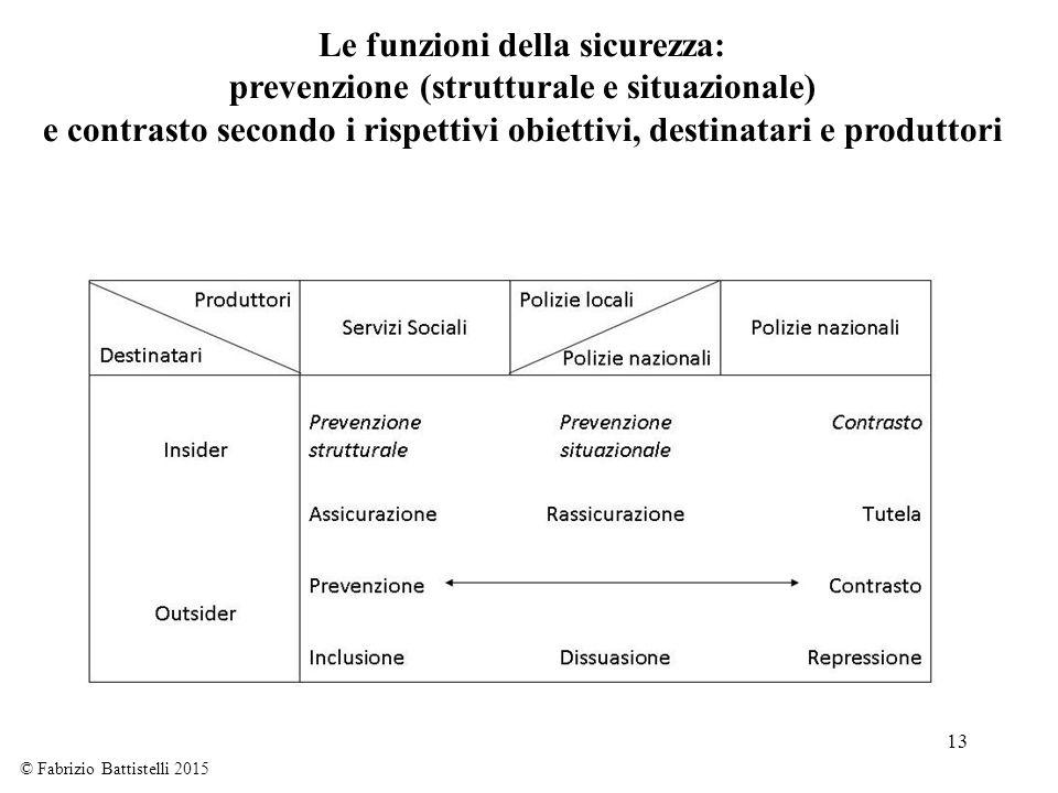 13 Le funzioni della sicurezza: prevenzione (strutturale e situazionale) e contrasto secondo i rispettivi obiettivi, destinatari e produttori © Fabriz