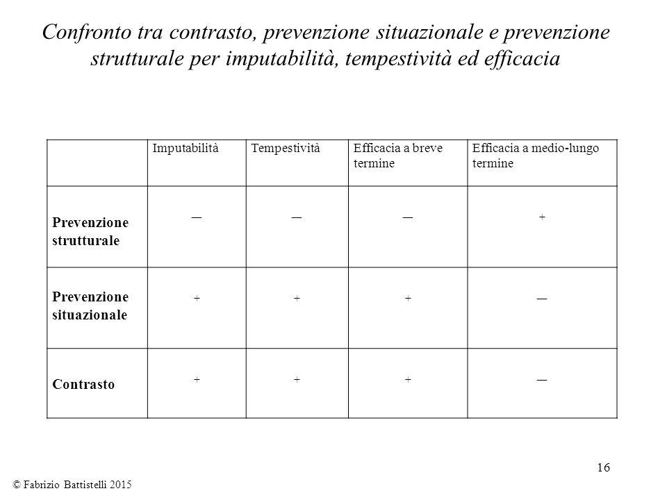 16 ImputabilitàTempestivitàEfficacia a breve termine Efficacia a medio-lungo termine Prevenzione strutturale ― ― ― + Prevenzione situazionale + + + ―