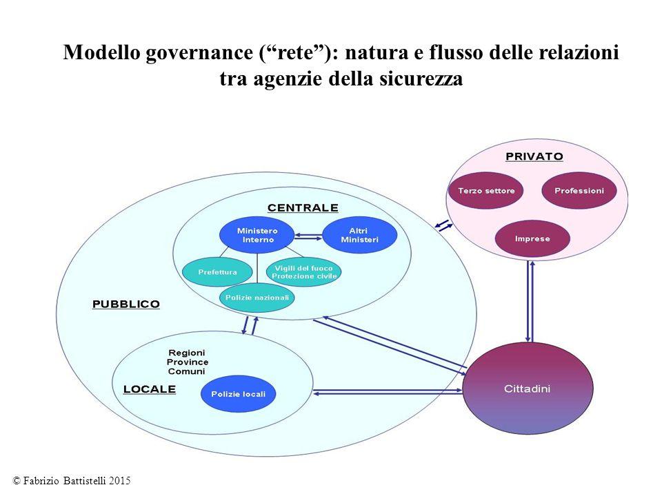 """18 Modello governance (""""rete""""): natura e flusso delle relazioni tra agenzie della sicurezza © Fabrizio Battistelli 2015"""