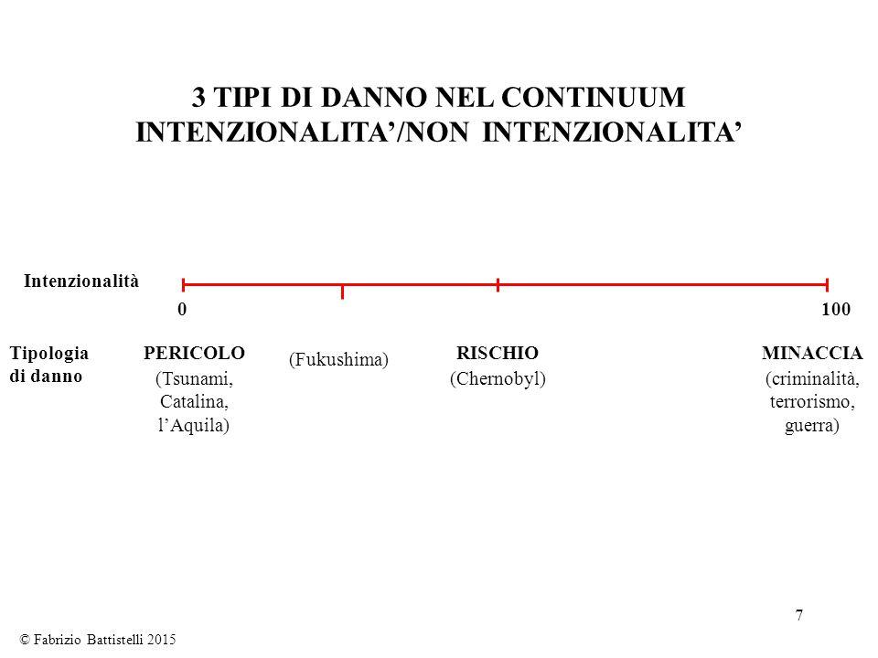 7 3 TIPI DI DANNO NEL CONTINUUM INTENZIONALITA'/NON INTENZIONALITA' Intenzionalità 1000 Tipologia di danno PERICOLO (Tsunami, Catalina, l'Aquila) RISC