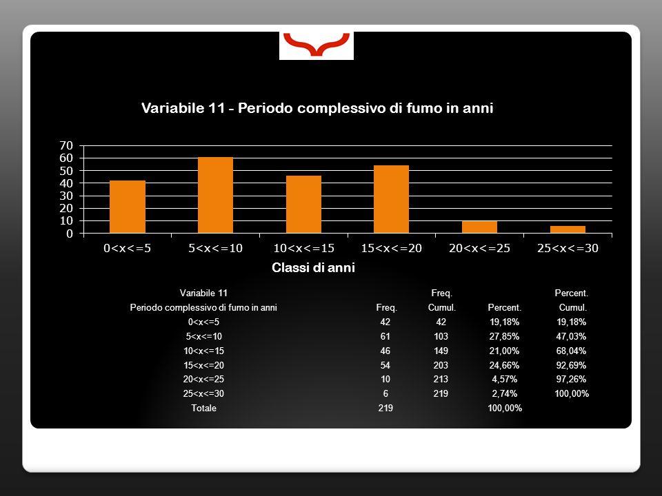 Variabile 11 Freq. Percent. Periodo complessivo di fumo in anni Freq. Cumul.Percent. Cumul. 0<x<=542 19,18% 5<x<=106110327,85%47,03% 10<x<=154614921,0