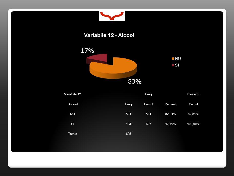 Variabile 12 Freq. Percent. Alcool Freq. Cumul.Percent. Cumul. NO501 82,81% SI10460517,19%100,00% Totale605